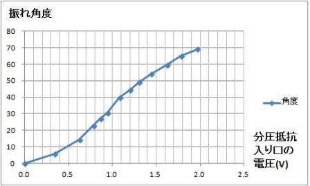 印加電圧vs振れ角度