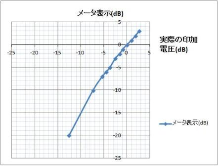 実電圧と指示値の関係