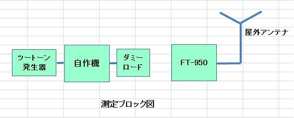 測定ブロック図