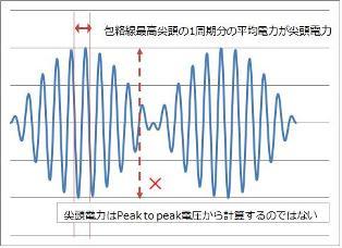 尖頭電力説明