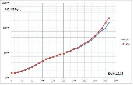 回転角vs発振周波数