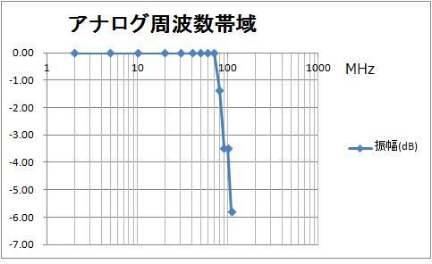 オシロの周波数帯域