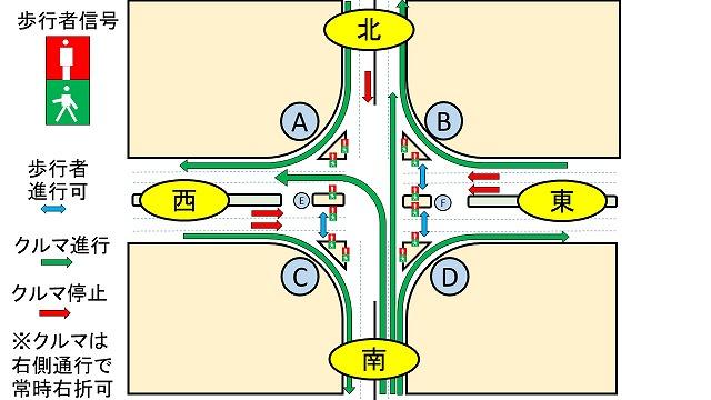 深センの交差点説明図
