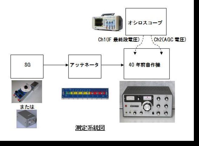 受信機測定系統図