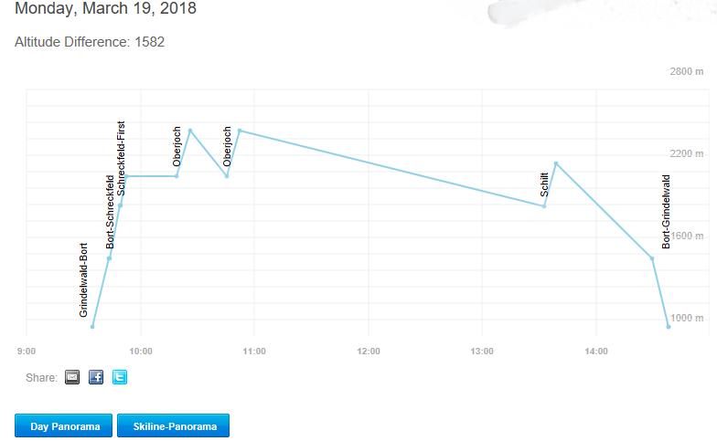 Skiパス標高data_Day2